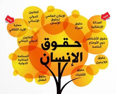 تعبير عن اليوم العالمي لحقوق الإنسان